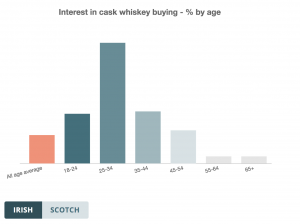 Irish interest in cask whiskey buying - % by age