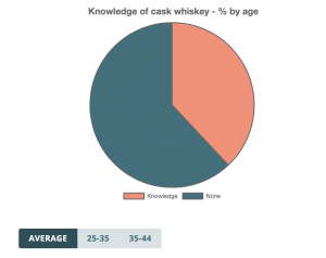 Knowledge of cask whiskey - % by age